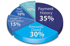 How is a credit score measured?